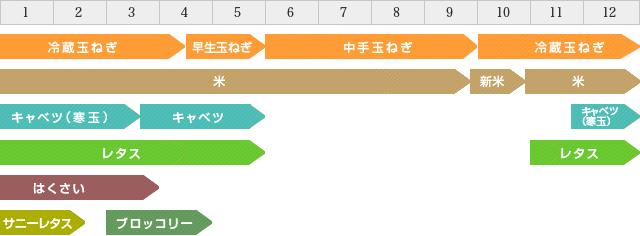 季節収穫カレンダー